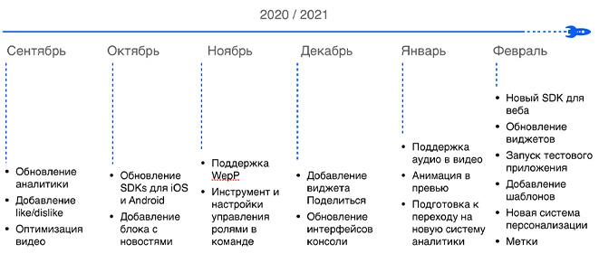 План доработки InAppStory на 6 месяцев