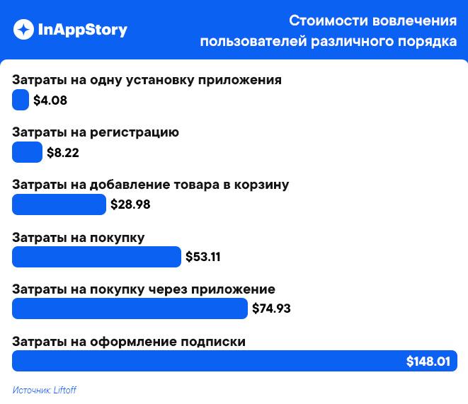 Стоимость вовлечения пользователей